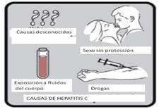 ¿Cómo se contagia la Hepatitis C?