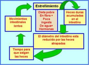 El estreñimiento puede producirse por determinados medicamentos.