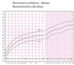 Se realiza al nacer y luego mensualmente hasta los 3 años de edad, para obtener un récord de medidas que formarán una curva, la cual debe estar dentro de los rangos normales según las tablas de crecimiento craneal diferenciadas por sexo y edad, grupo étnico y edad gestacional
